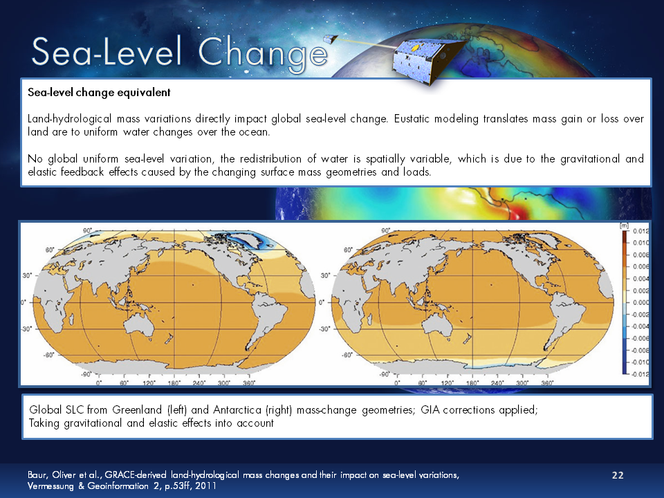 Sea-Level Change explanation