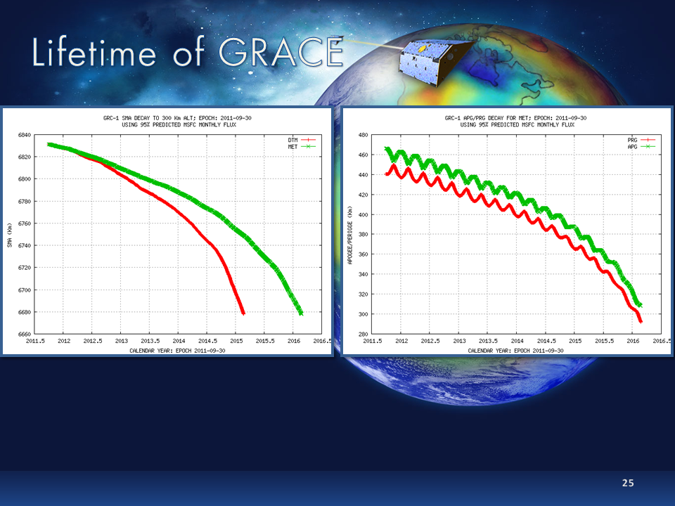 Predicted lifetime of GRACE