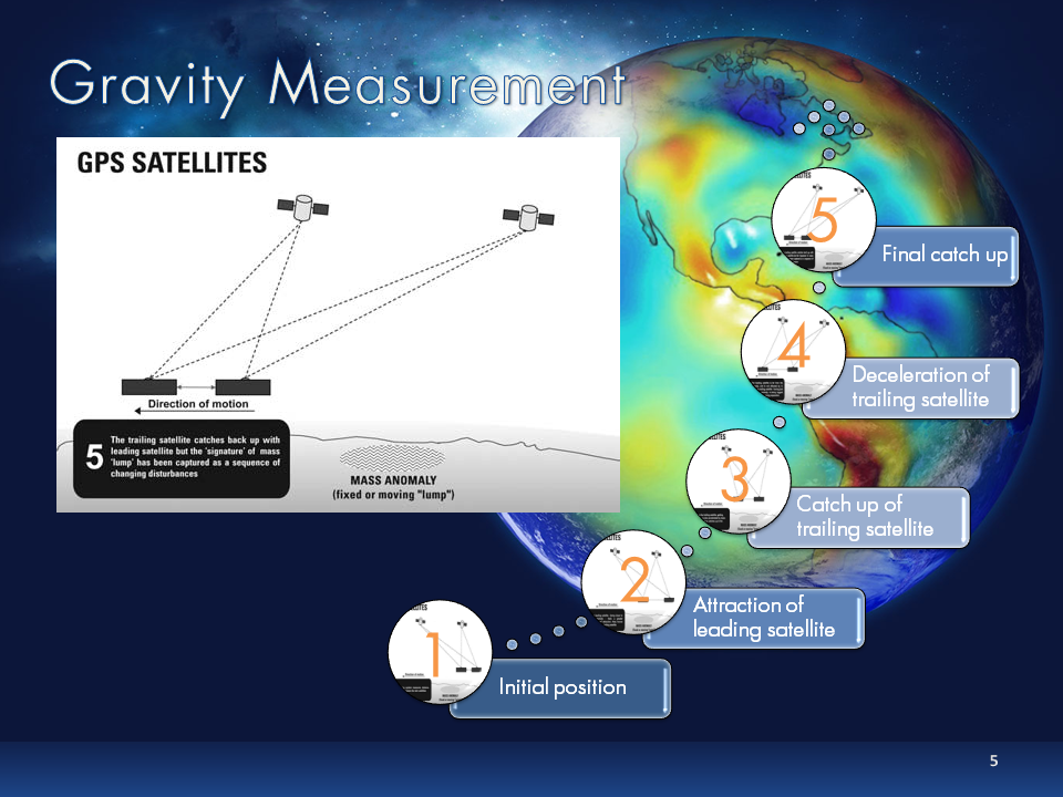 Gravity measurement principle