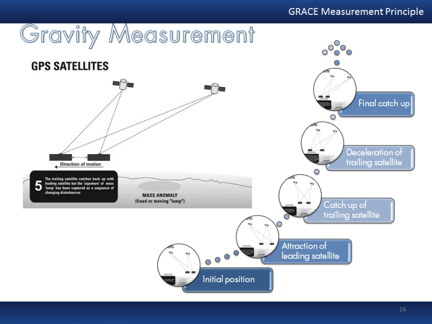 GRACE gravity measurement explanation