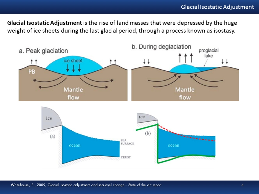 Glacial Isostatic Adjustment (GIA) and its concept