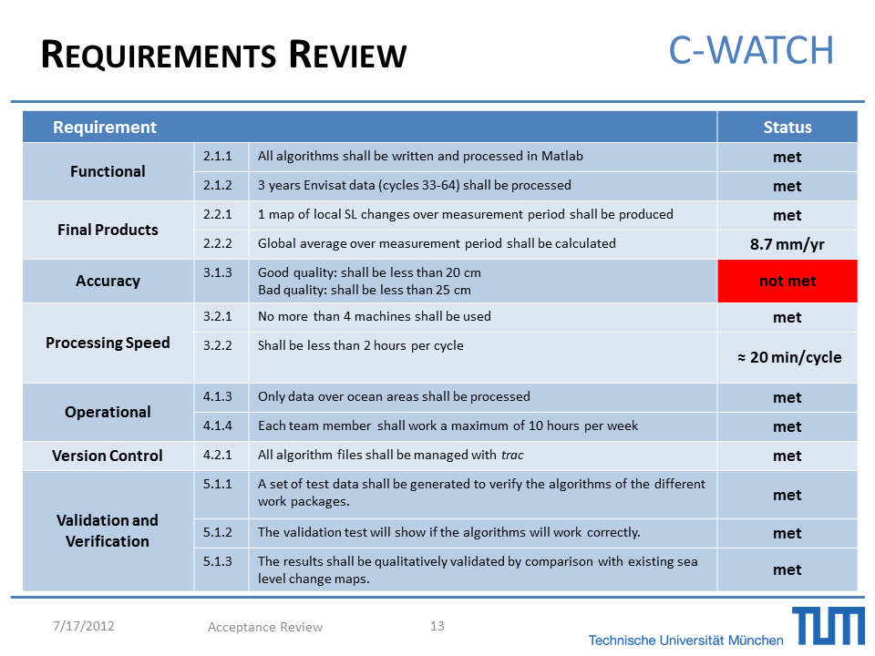 Requirement Review for specific parts of the software development