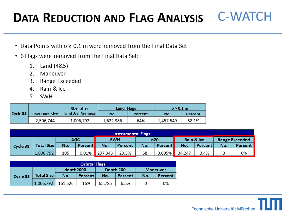 Data Reduction and Flag Analysis