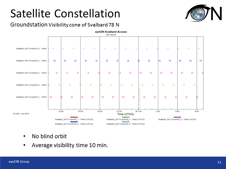 Satellite Constellation Visibility Time