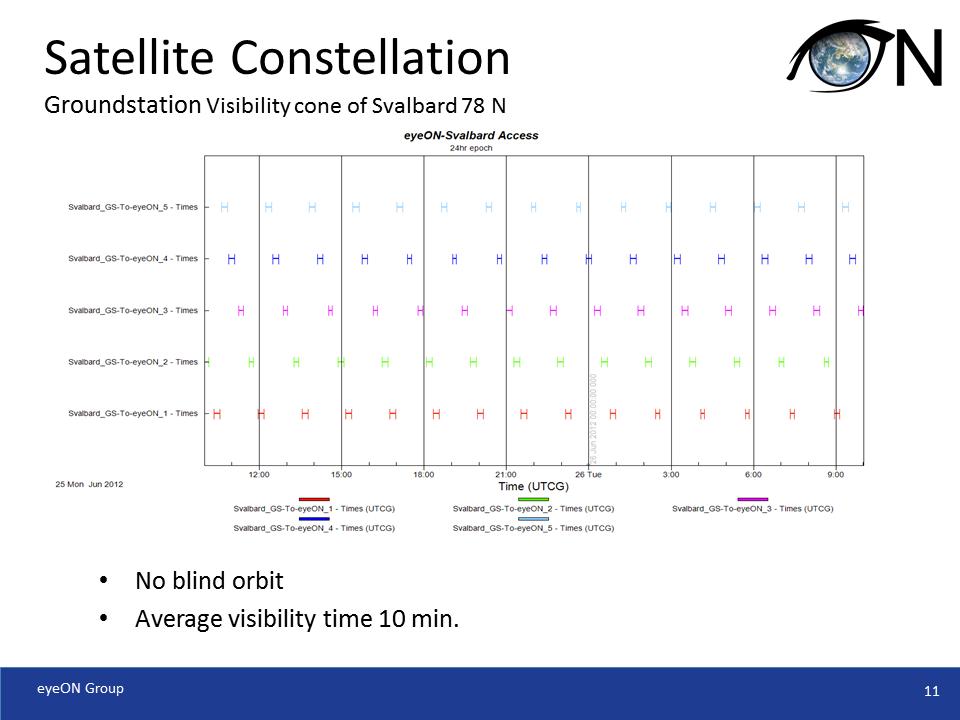 Satellite Constellation Visibility Time