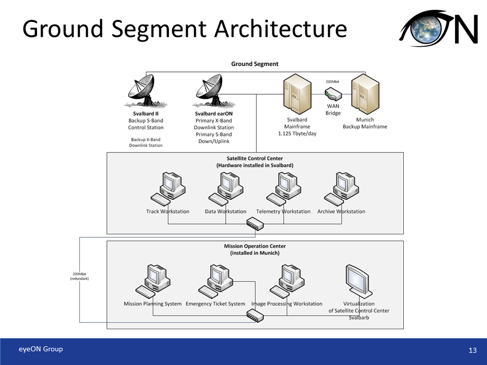 Ground Segment Architecture
