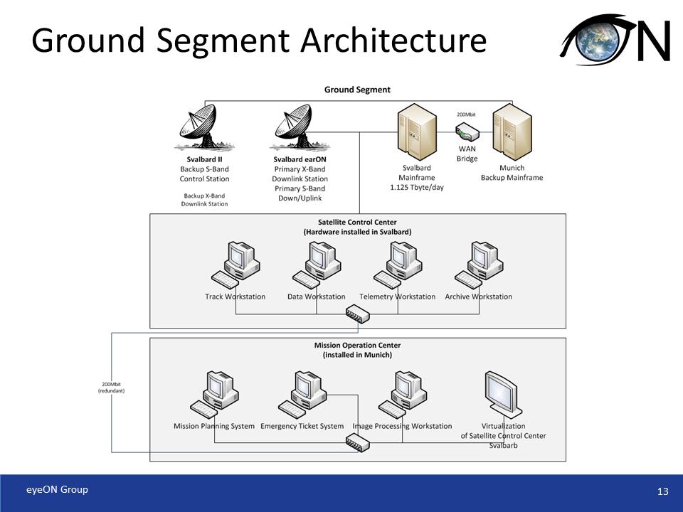 Ground Segment Architecture