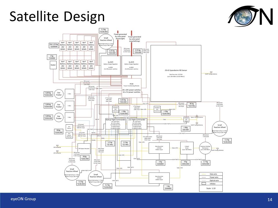 Satellie Bus Design