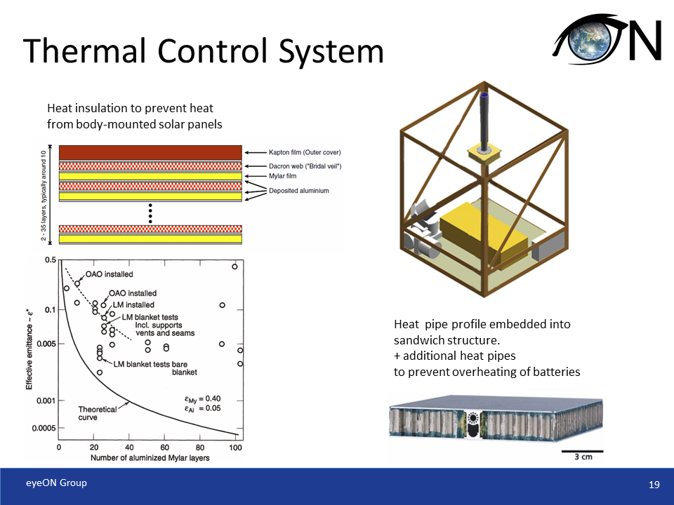 Thermal Control System