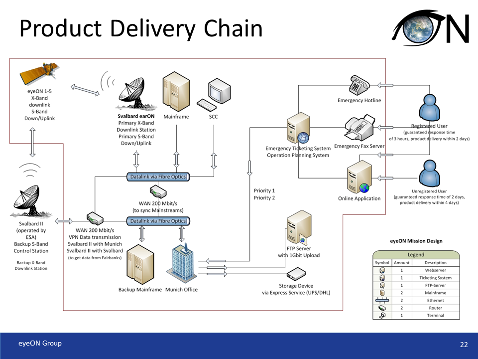 Product Delivery Chain
