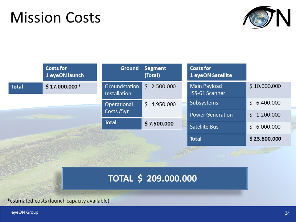 Mission Costs
