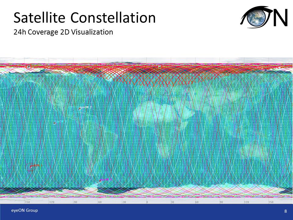 Satellite Constellation Coverage